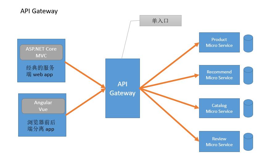 谈谈微服务中的 API 网关(API Gateway)